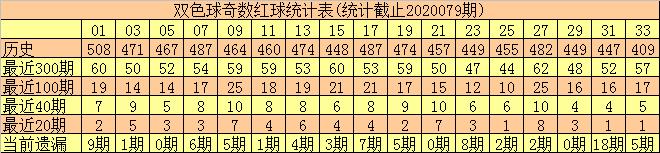 [公益彩票]何尚双色球第20080期:奇偶比关注3-3