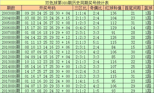 [公益彩票]彩侠双色球第20080期:龙头04凤尾21