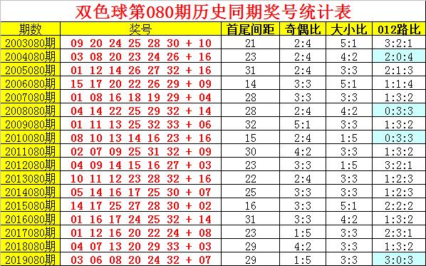 [公益彩票]阿旺双色球第20080期:奇偶比关注2-4