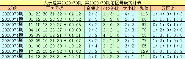[公益彩票]马追日大乐透第20079期:奇偶比关注4-1