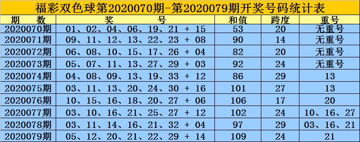 [公益彩票]黄岛主双色球第20080期:红球双胆07 08