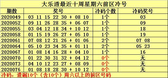 [公益彩票]何明大乐透第20079期:注意热号04 32