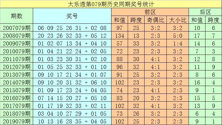 [公益彩票]聂飞云大乐透第20079期:前区双胆01 22