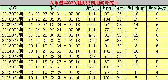 [公益彩票]乾兵大乐透第20079期:预计和值下降