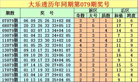 [公益彩票]唐龙大乐透第20079期:龙头质数热出