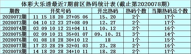 [公益彩票]李君大乐透第20079期:前区看好冷码13