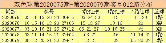 [公益彩票]彩客双色球第20080期:0路红球表现活跃