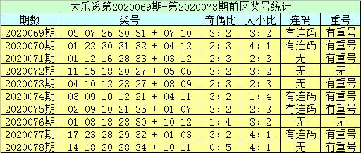 [公益彩票]李员外大乐透第20079期:排除重复号码