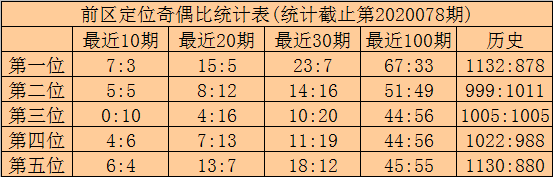 [公益彩票]林啸大乐透第20079期:关注凤尾号码24