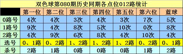 [公益彩票]李白石雙色球第20080期:一碼藍球參考12