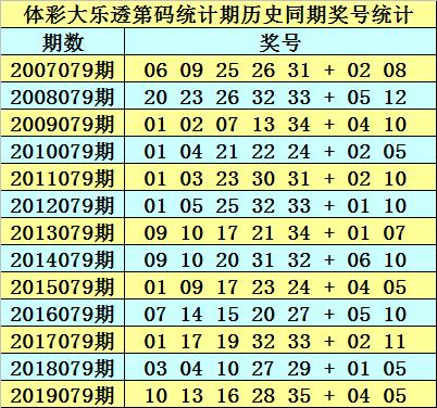 [公益彩票]石龙仔大乐透第20079期:前区双胆08 23
