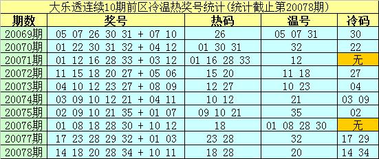 [公益彩票]南华天乐透第20079期:前区排除冷码