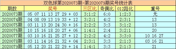 [公益彩票]李太阳双色球第20080期:一码蓝球10