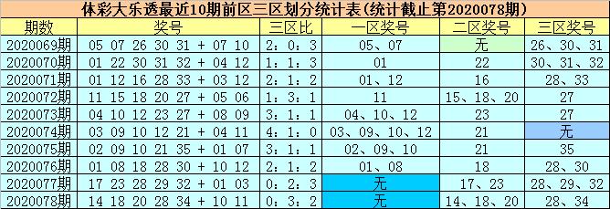 [公益彩票]柳无尘大乐透第20079期:前一区回补转热