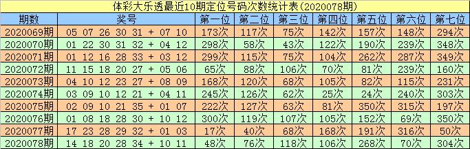 [公益彩票]智哥大乐透第20079期:一码奇数龙头01