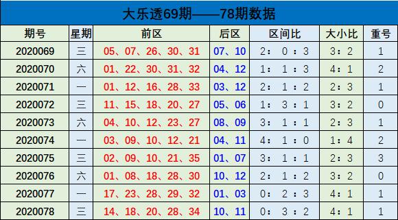 [公益彩票]樊阳大乐透第20079期:大小比参考3-2