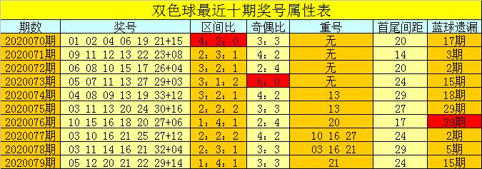 [公益彩票]芦阳清双色球第20080期:看好凤尾走大