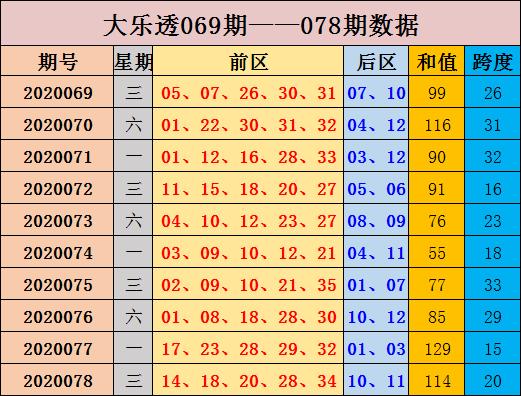 [公益彩票]张晶大乐透第20079期:前区跨度走高