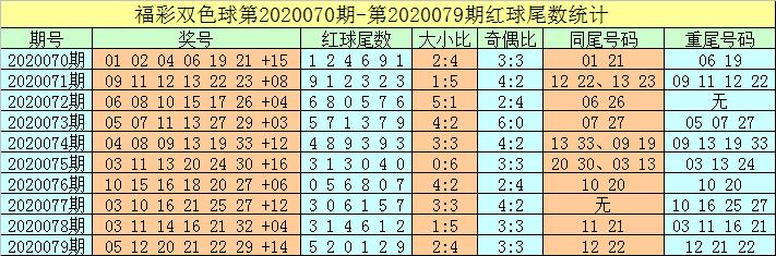 [公益彩票]牛飞双色球第20080期:一码蓝球参考11