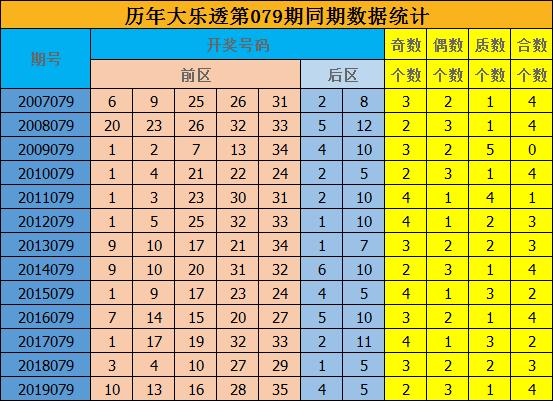 [公益彩票]修文大乐透第20079期:预测质合比2-3
