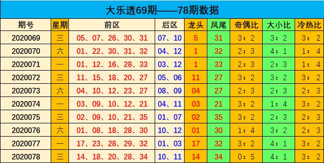 [公益彩票]刘瑞大乐透第20079期:后区开小小组合