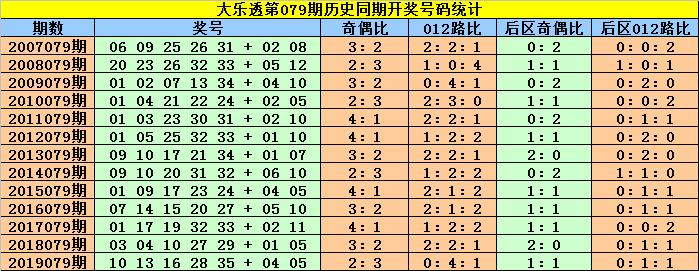 [公益彩票]赵灵芝大乐透第20079期:后区杀号07 09