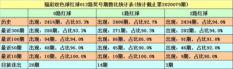 [公益彩票]秦姐双色球第20080期:红球双胆18 33