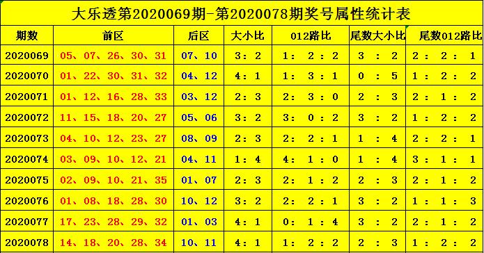 [公益彩票]杨天大乐透第20079期:尾数大小比2-3