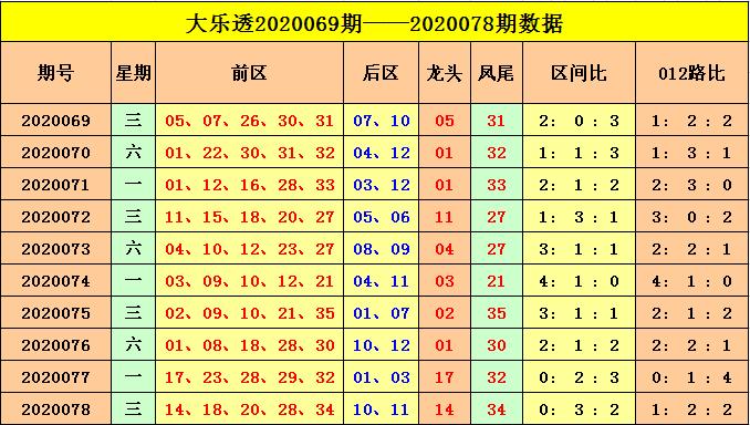 [公益彩票]云飞大乐透第20079期:2路码凤尾热出