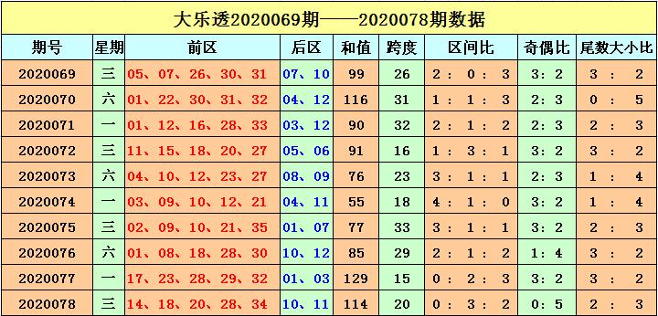 [公益彩票]刘海大乐透第20079期:三区比3-1-1
