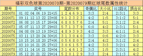 [公益彩票]唐龙双色球第20080期:红球胆码03 17