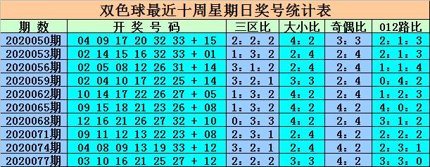 [公益彩票]王重明双色球第20080期:预计龙头上升