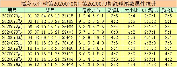 [公益彩票]徐先生双色球第20080期:红球胆码11 19