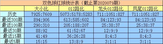[公益彩票]明皇双色球第20080期:大小比看好5-1