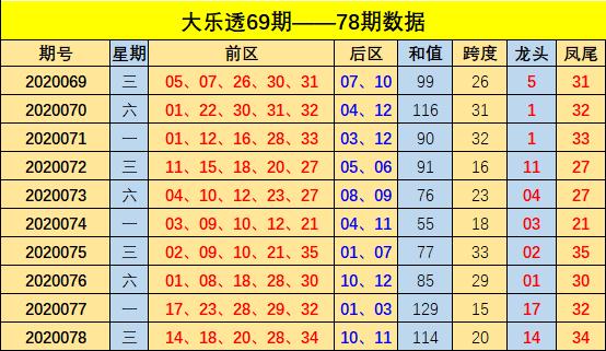 [公益彩票]方元大乐透第20079期:龙头继续出偶号