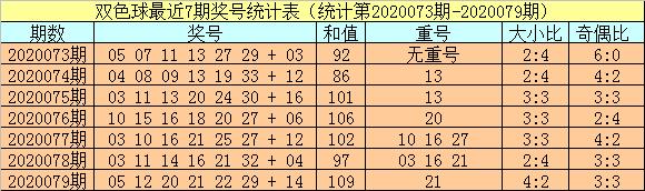 [公益彩票]小霸王双色球第20080期:红球胆码14 30