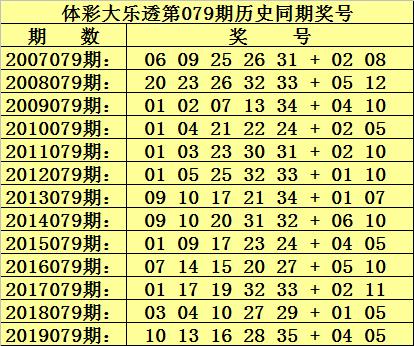 [公益彩票]杨波大乐透第20079期:前区独胆01