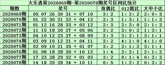 [公益彩票]郑飞大乐透第20079期:前区胆码17 21