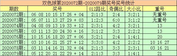 [公益彩票]玫瑰双色球第20080期:012路比参考2-2-2