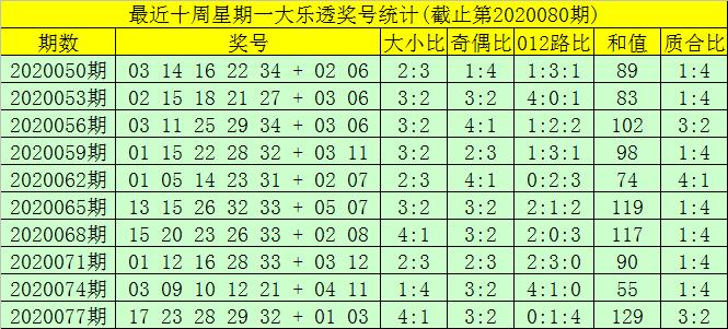 [公益彩票]大飞大乐透第20080期:前一区精选03