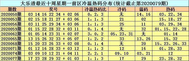 [公益彩票]李晓天大乐透第20080期:前区热码低迷
