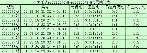 [公益彩票]阿财大乐透第20080期:后区第二位预出偶