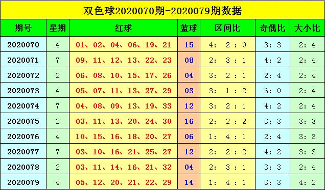[公益彩票]刘海双色球第20080期:关注冷码蓝球