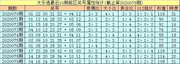 [公益彩票]孔阳大乐透第20080期:龙头参考质数号