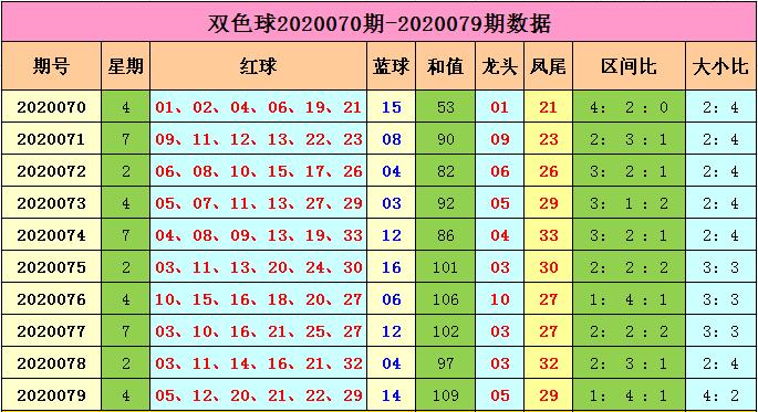 [公益彩票]马当先双色球第20080期:偶数蓝球热出