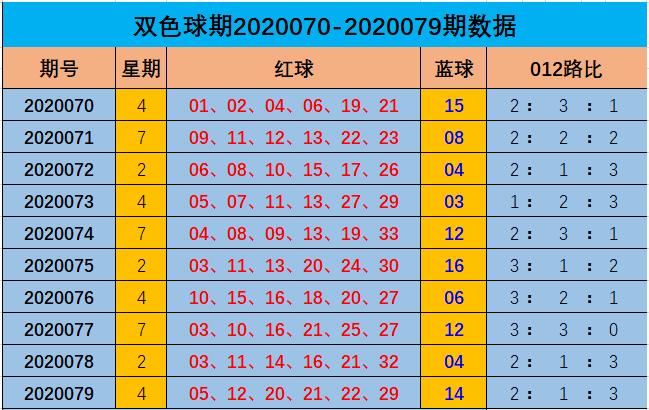 [公益彩票]阿燕双色球第20080期:0路红球胆码09