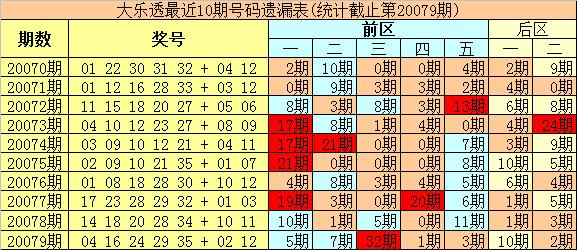 [公益彩票]豹王大乐透第20080期:预出热码凤尾
