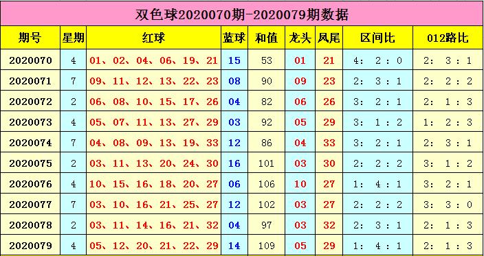 [公益彩票]云飞双色球第20080期:1路红球关注01