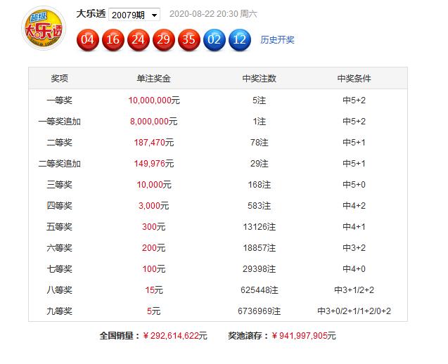 [公益彩票]黄欢大乐透第20080期:前区大小比3-2
