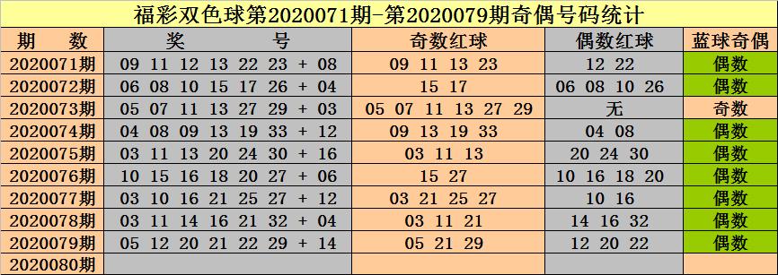 [公益彩票]钟天双色球第20080期:红球奇偶比1-5